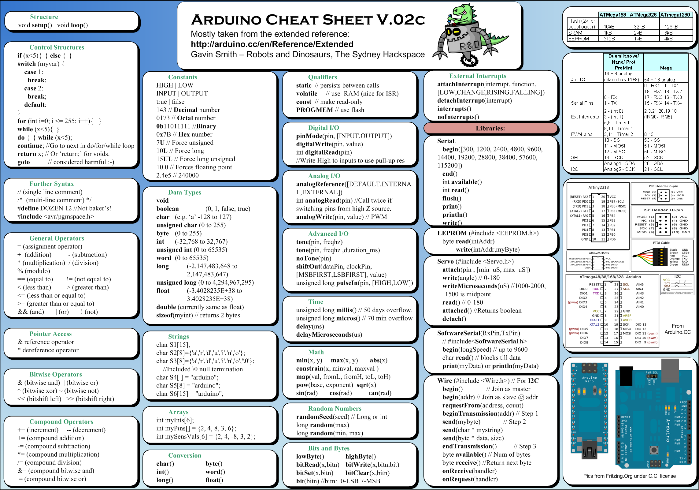 innocent words cheat sheet pdf